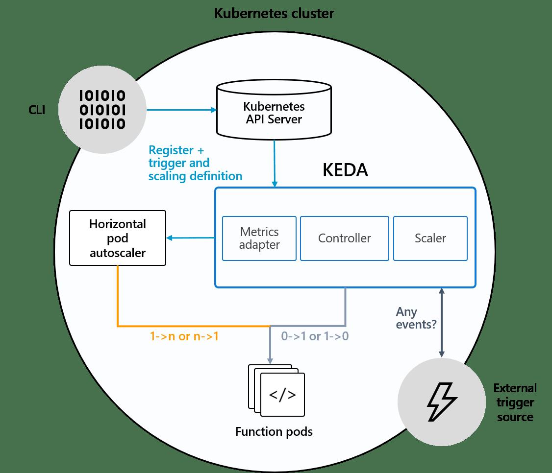keda架构图