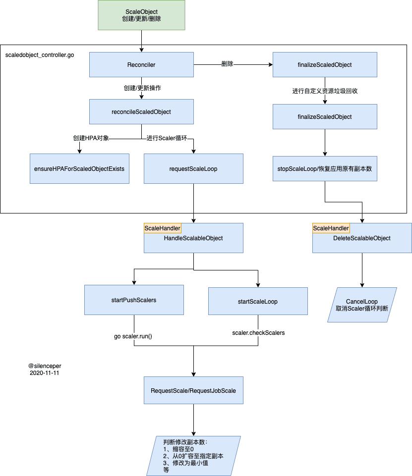 keda-controller 分析流程